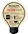 https://www.creativityland.ca/2012/innovation-overuse-infographic-from-wall-street-journal/